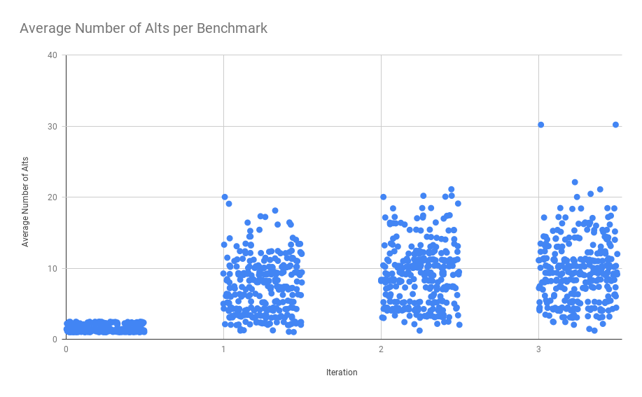 Number of Alts per Benchmark